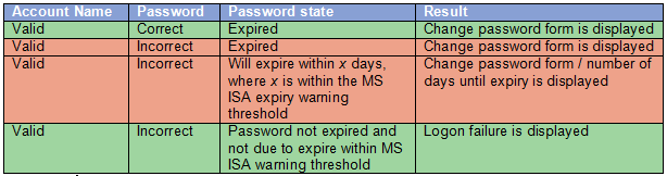 ISA Change Password Vulnerability