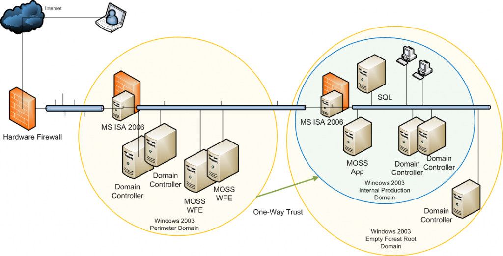 Solution overview Diagram