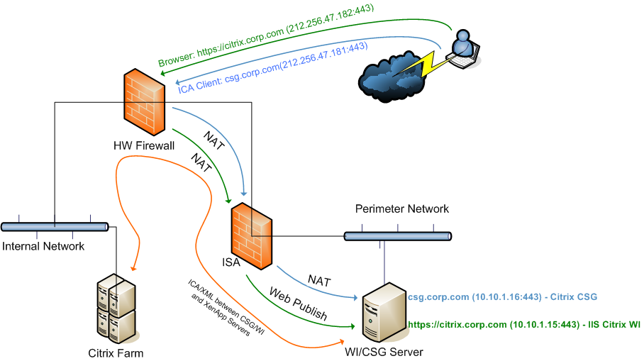 Citrix connection application flow diagram pictures to pin - Dive jump reporting system ...
